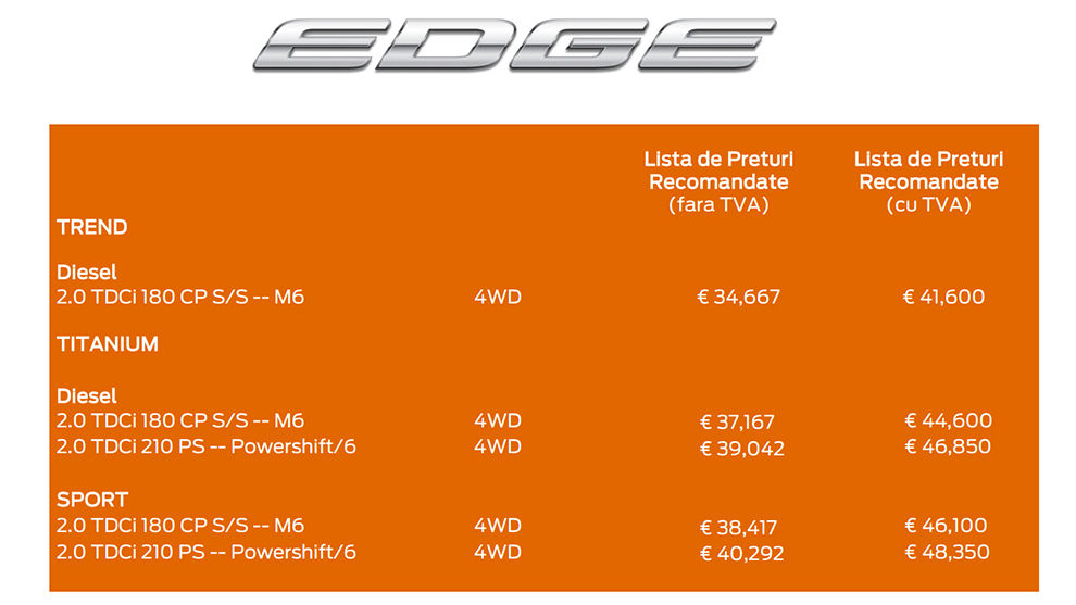 Preturi Ford Edge