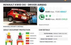 Renault Kwid, zero stele la testele de siguranță