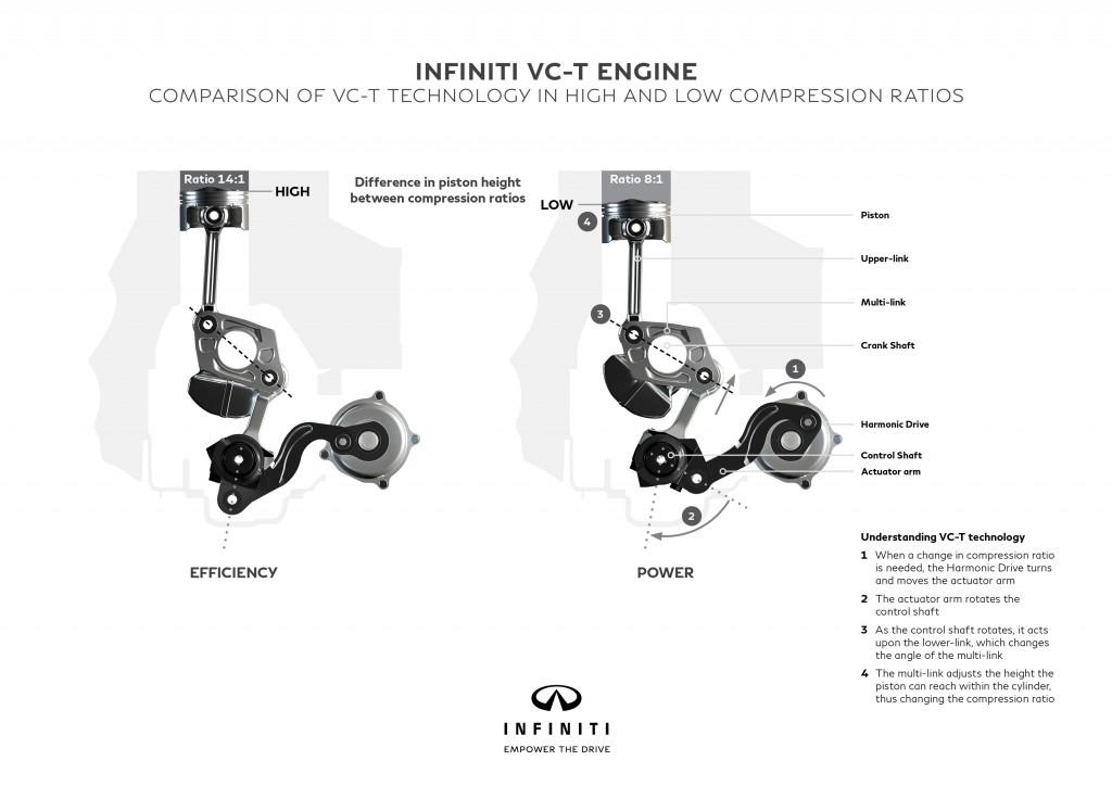 Infiniti VC-T compresie variabilă