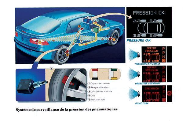 Presiunea in pneuri