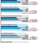 Comparativ de consum Honda