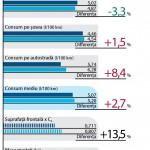 Comparativ de consum Mazda
