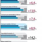 Comparativ de consum Renault
