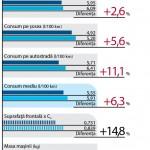 Comparativ de consumuri Renault_1