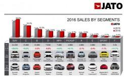 Care sunt cele mai vandute masini din lume in 2016