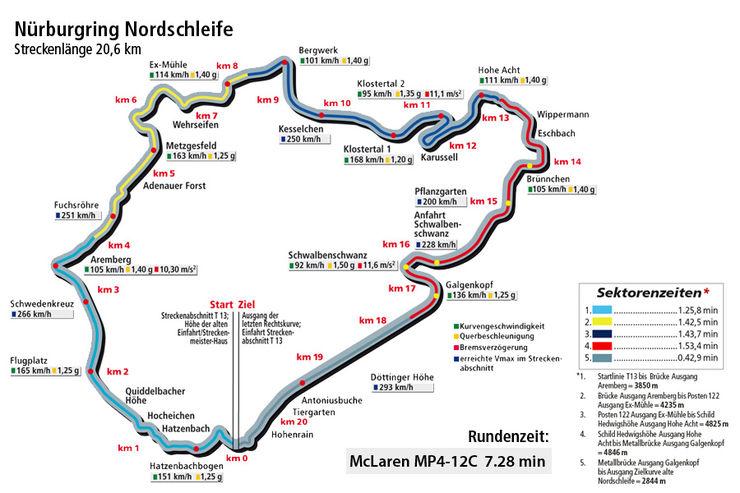 McLaren-MP4-12C-Rundezeit-Nuerburgring-Nordschleife-supertestImg-6a936454-545895