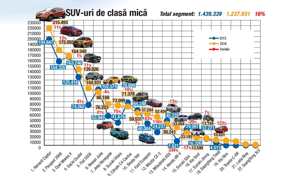 Vanzarile de SUV-uri mici Europa 2015-2016