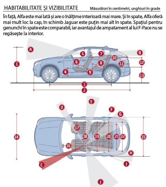 Habilitate si vizibilitate Alfa Stelvio vs Jaguar F-Pace