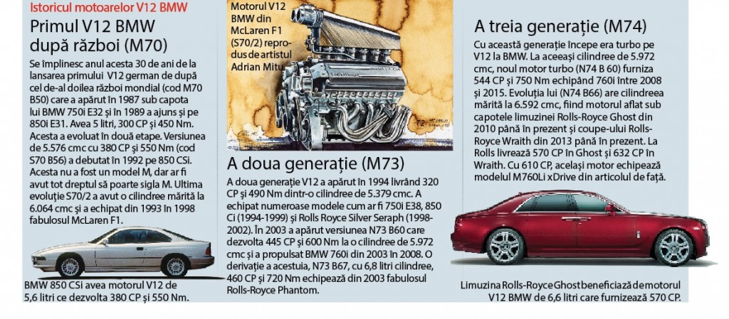 Istoric motoare BMW