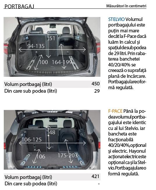 Portbagaj Alfa Stelvio vs Jaguar F-Pace