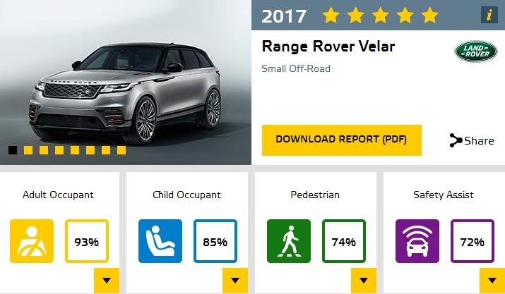 2018-range-rover-velar-euro-ncap-results