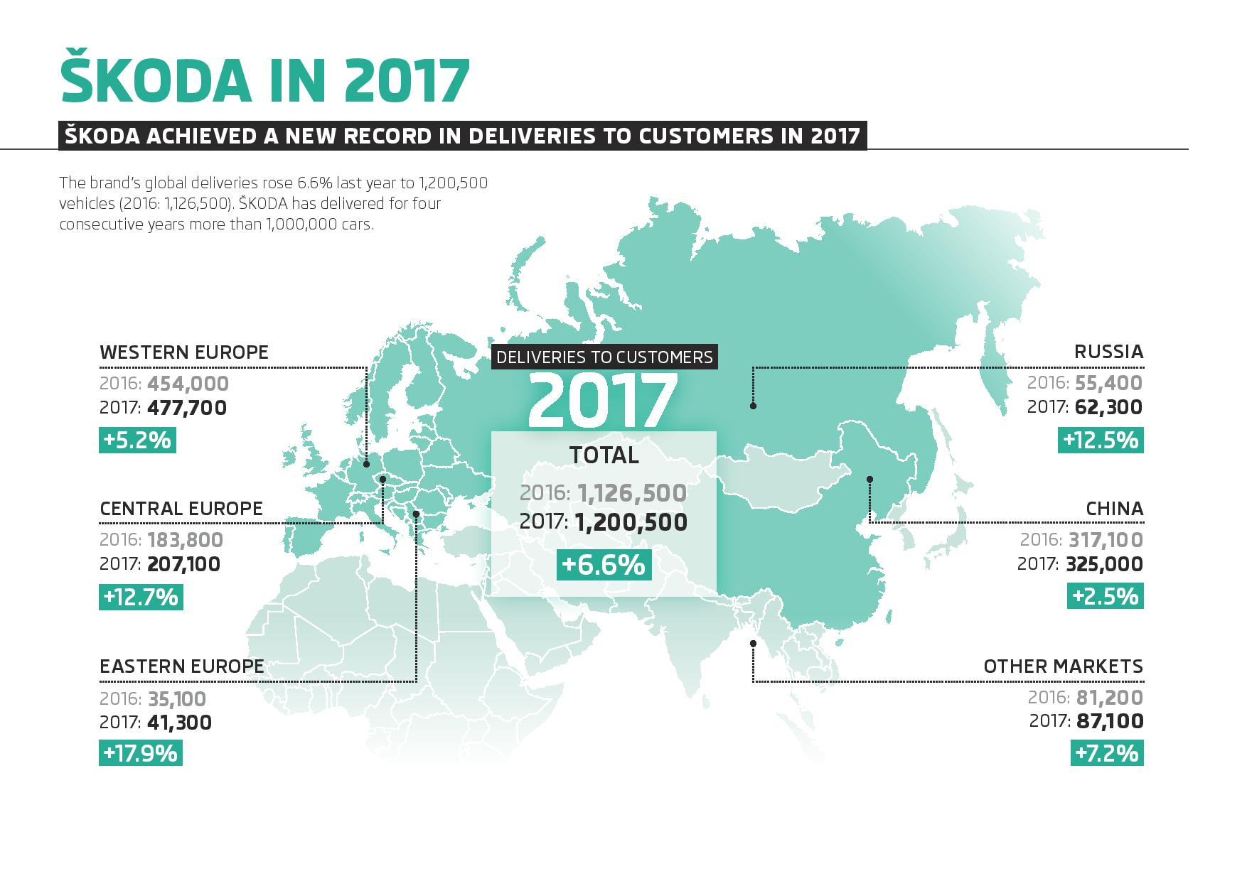 180116-Infographic-SKODA-Deliveries-to-customers-in-2017-Regions-page-001