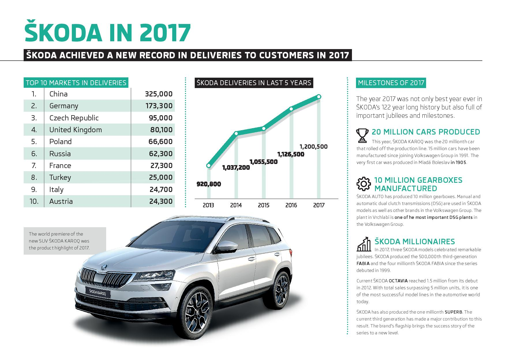 180116-Infographic-SKODA-Deliveries-to-customers-in-2017-Top-Markets-page-001