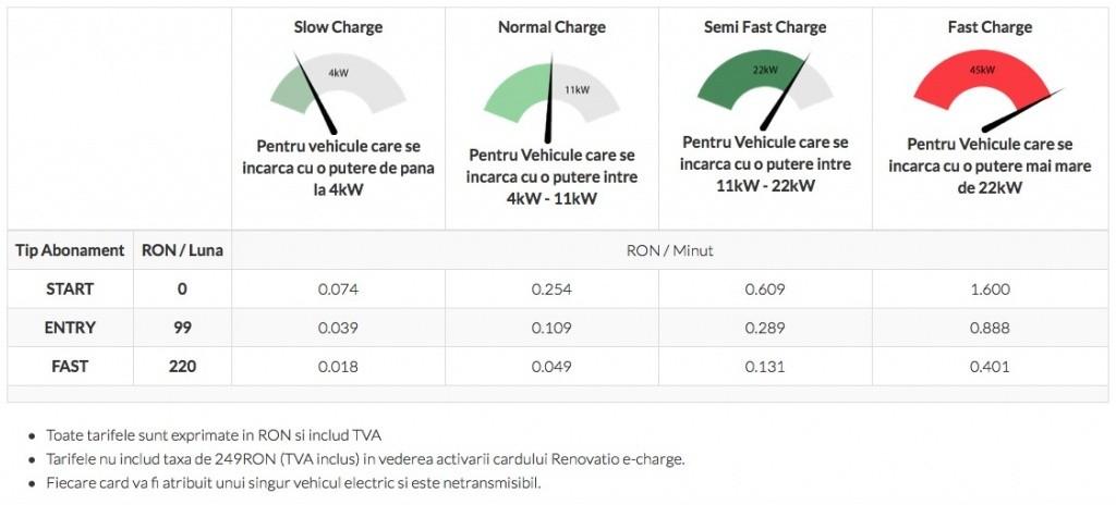 Tarife-Renovatio-e-charge-1024x464