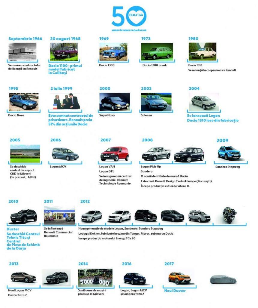 Dacia Duster cu 7 locuri