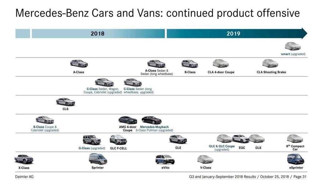 Premierele Mercedes-Benz 2019