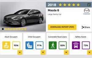 Mazda 6 testare EuroNCAP anul 2018
