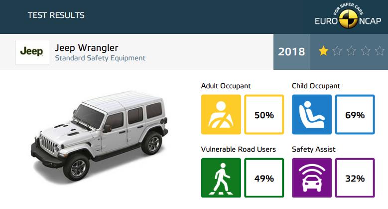 Jeep Wrangler EuroNCAP
