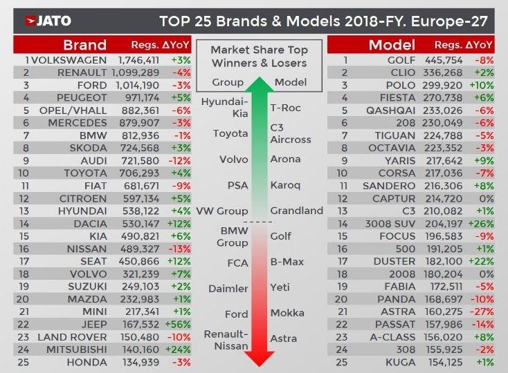 Dacia 2018 cele mai bine vândute mașini (2)
