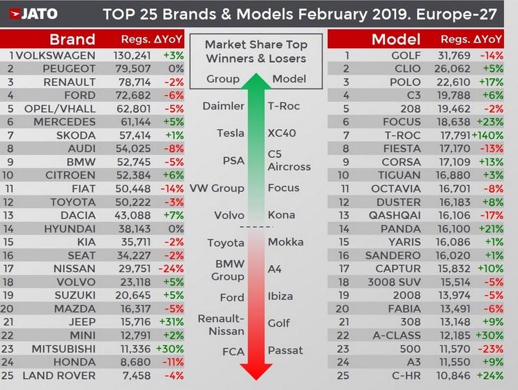 Clasament inmatricularii februarie 2019 Dacia Duster (2)