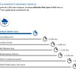 Michelin Pilot Sport 4 SUV_aderenta umed