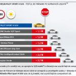 Michelin Pilot Sport SUV 4_test franare