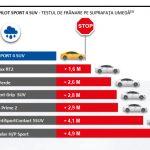 Michelin Pilot Sport 4 SUV_test franare umed