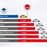 Michelin Pilot Sport SUV 4_test franare_uzate
