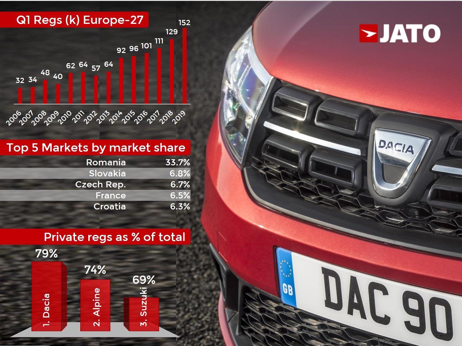 Jato Dynamics Dacia (2)