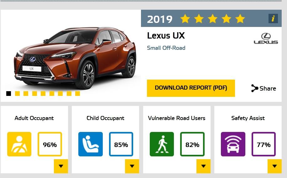 Lexus UX EuroNCAP