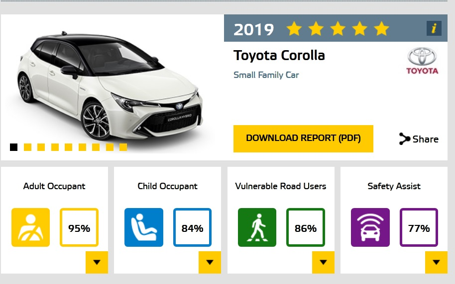 Toyota Corolla EuroNCAP