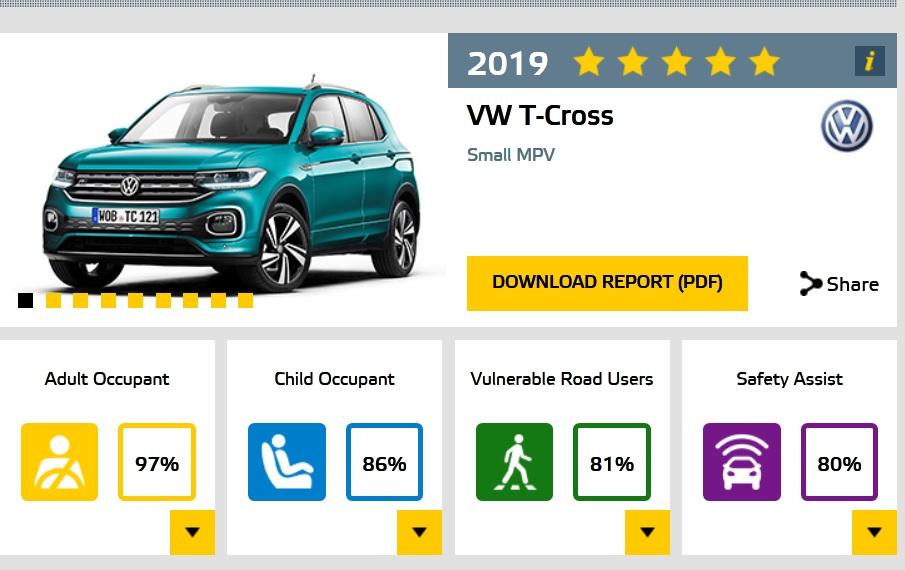 Volkswagen T-Cross EuroNCAP