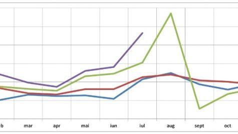 Înmatriculările de mașini noi au scăzut cu 32% în România comunică ACAROM