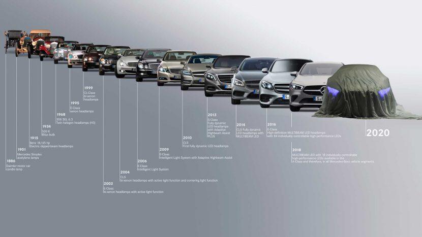 Lansările majore Mercedes din 2020: Clasa S, EQA & EQS