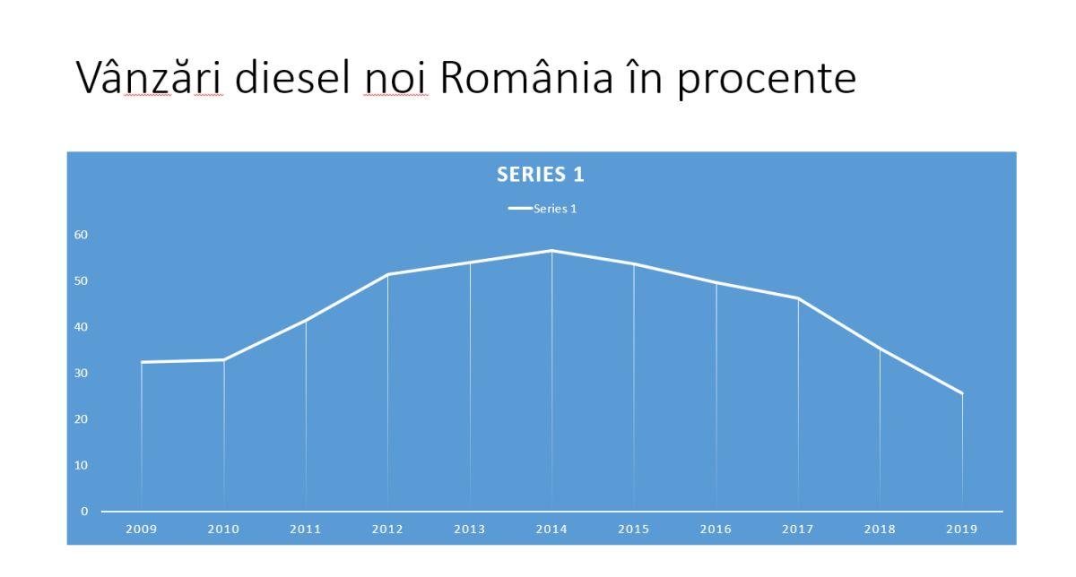 vanzari diesel noi Romania