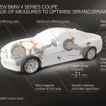 Noul BMW Seria 4 Coupé