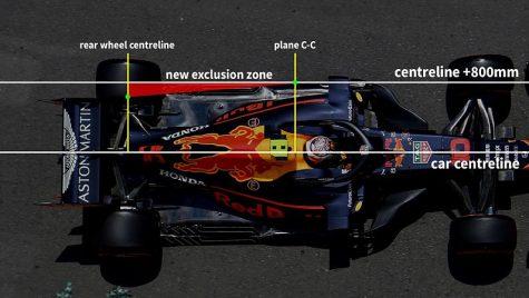 Formula 1 – Sinteza modificărilor de regulament tehnic pentru 2021