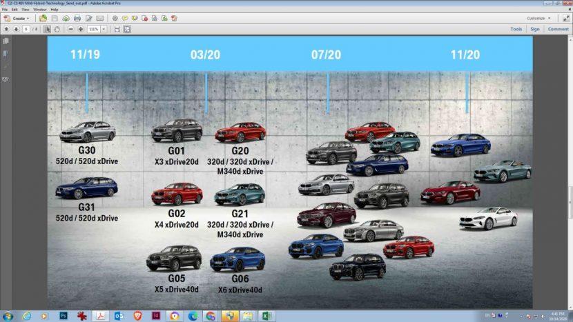 motorizări BMW mild hybrid