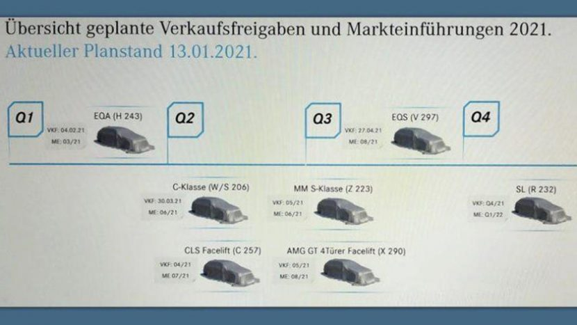 Planurile Mercedes-Benz 2021 autoexpert.ro