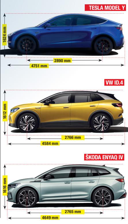 Dimensiuni Model Y vs ID 4 vs Enyaq - cel mai bun SUV electric