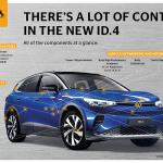 Tehnologia Continental se află în toate sistemele lui VW ID.4