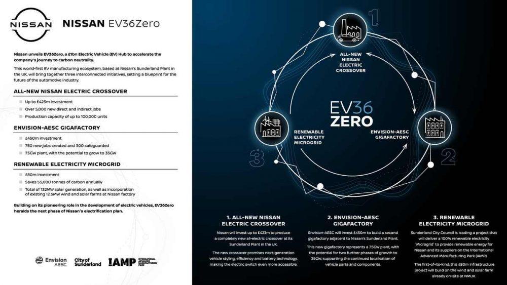 EV36Zero crossover electric Nissan