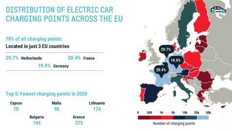 Europa: 3 țări concentrează 70% din rețeaua de încărcare a bateriilor