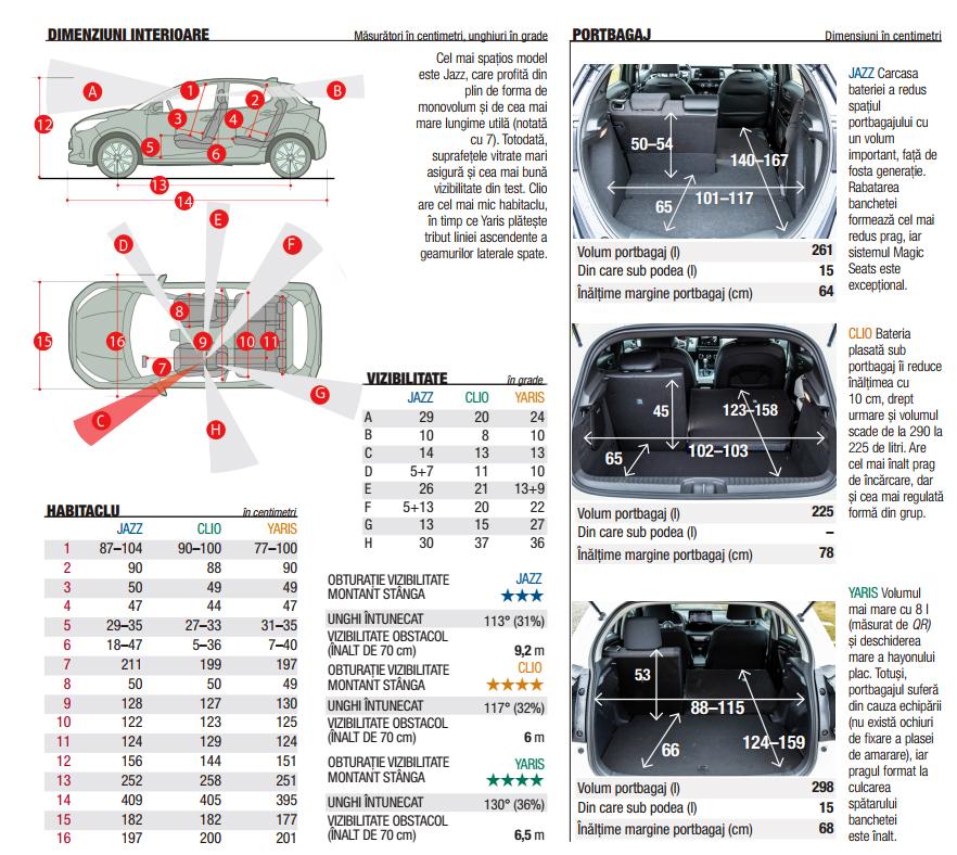 Honda Jazz e:Hev vs Renault Clio E-TECH, Toyota Yaris HYB autoexpert.ro
