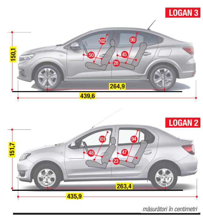 Schemă dimensiuni interioare Logan autoexpert.ro