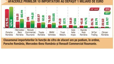 Piața auto scade, profiturile importatorilor, surprinzător, cresc
