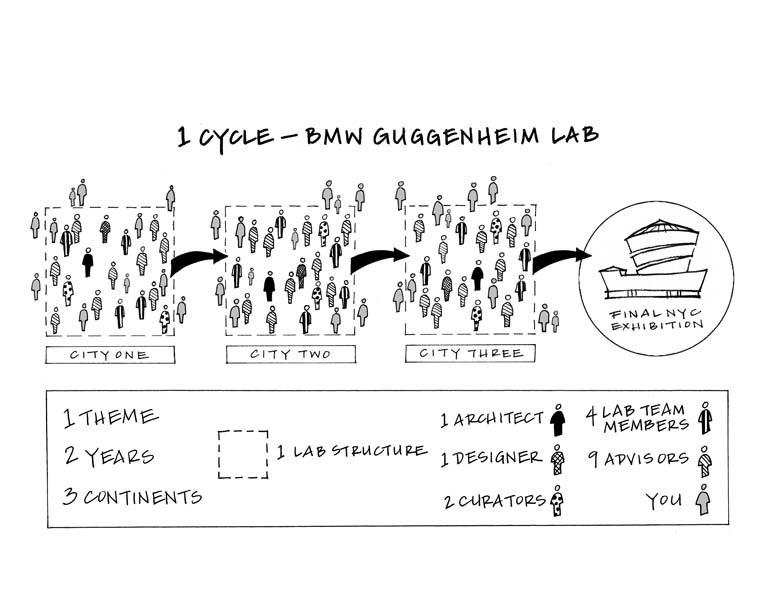 203_diagrama_ilustrand_un_ciclu_bmw_guggenheim_lab_big_3100x2411