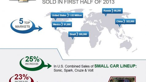 Vânzări globale record pentru Chevrolet